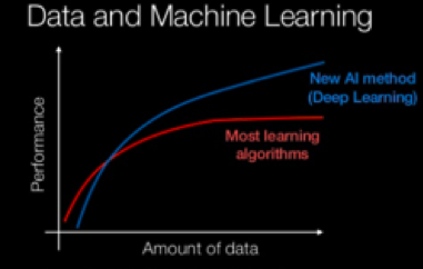 Do the Advantages of Deep Learning Justify the Cost