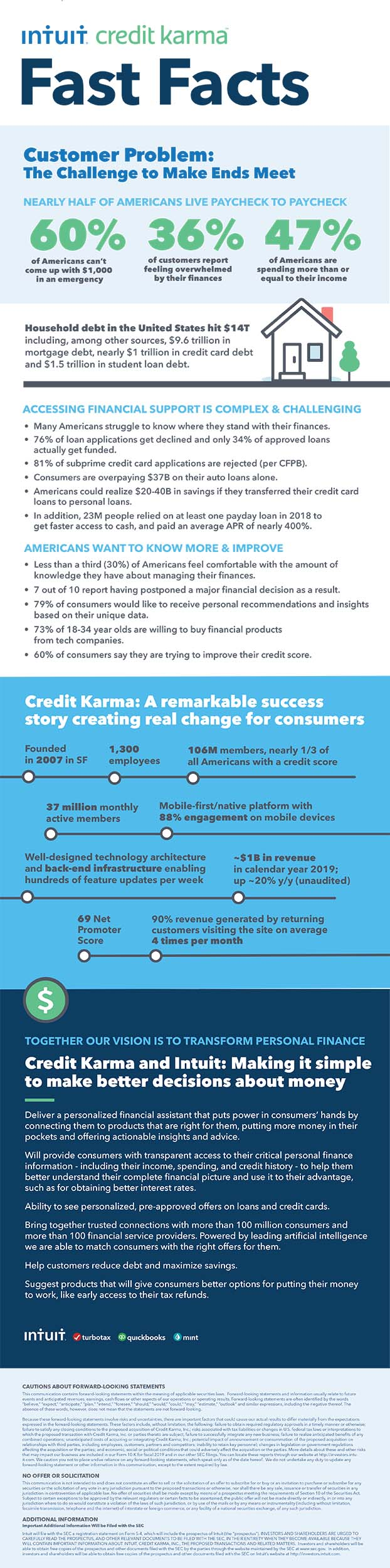 Intuit Credit Karma Fast Facts