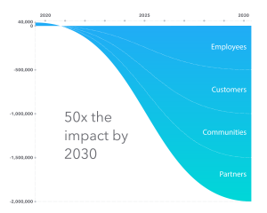 Intuit's 50x the impact by 2030