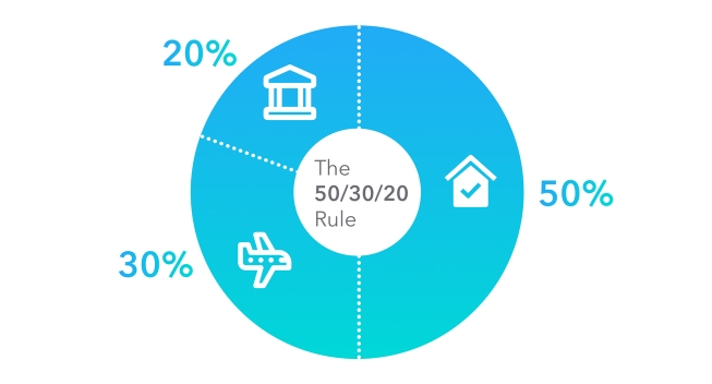"""Text: """"50/30/20 Rule"""" on top of pie chart."""