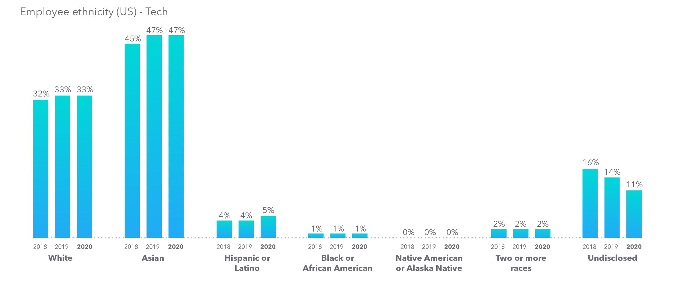 Intuit - Global employee ethnicity data