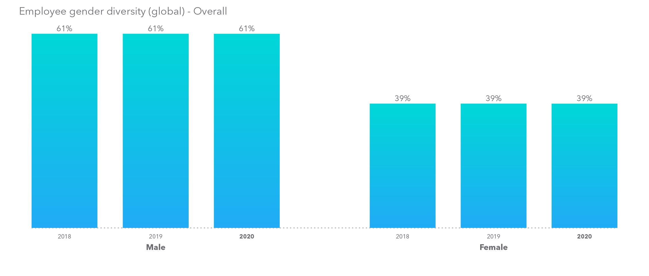 Intuit - Global employee gender diversity data