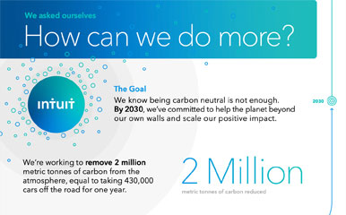 Infographic: Intuit Climate Positive StrategyInfographic: Intuit Climate Positive Strategy