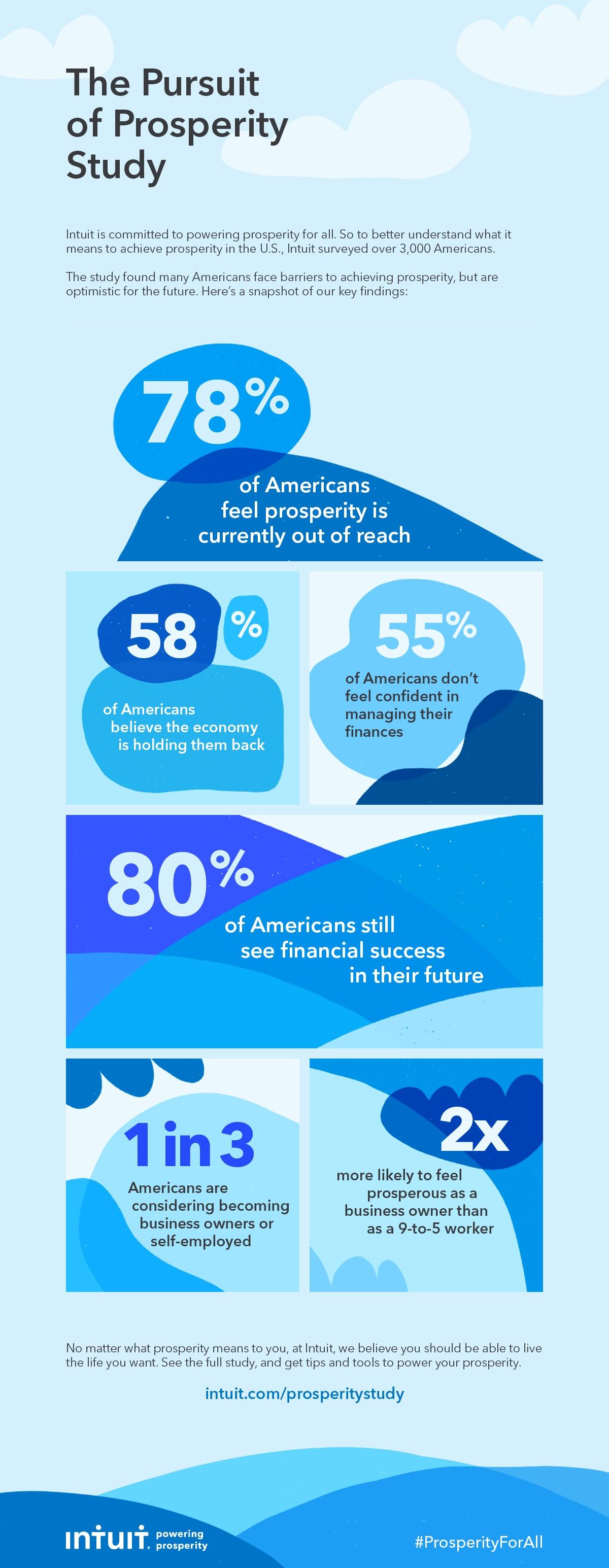Prosperity study inforgraphic